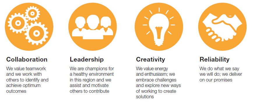 The PPWCMA's values are collaboration, leadership, creativity and reliability